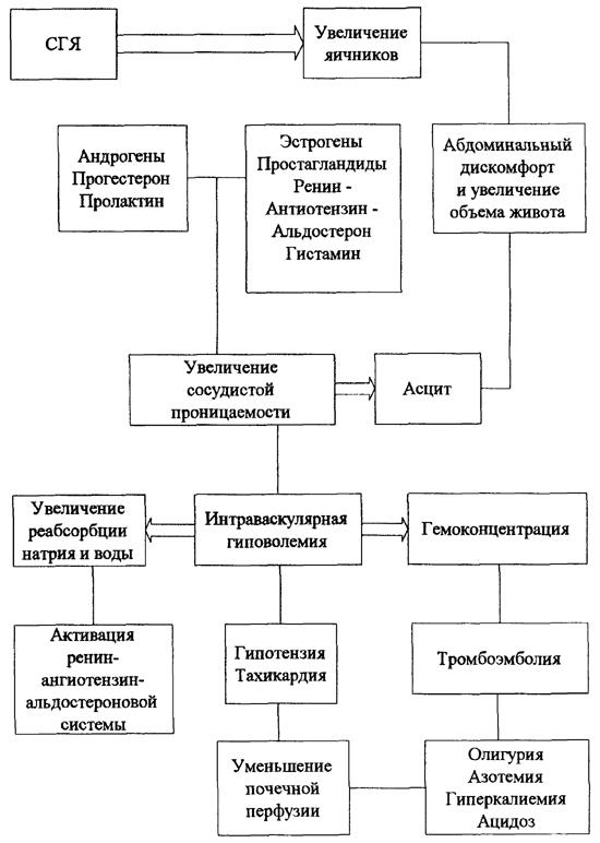 Гиперстимуляция яичников и ее опасное осложнение – синдром гиперстимуляции (СГЯ)