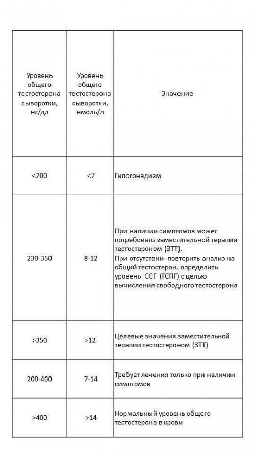 Импотенция: возрастная статистика, причины развития, методы коррекции состояния
