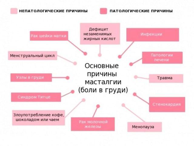 Боль в груди после овуляции, до и во время нее: классификация, причины, методы лечения