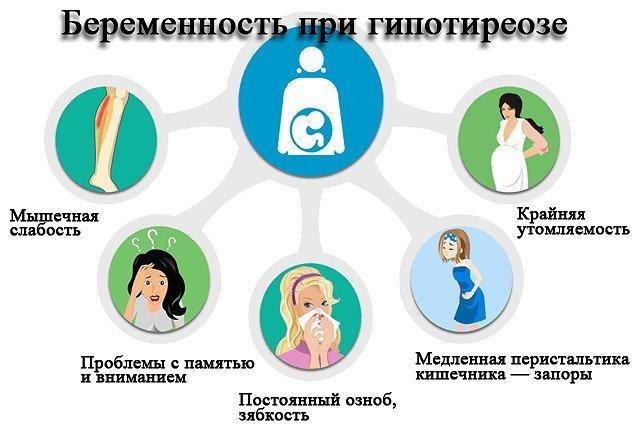 Влияние гормонов щитовидной железы на беременность при норме и патологиях