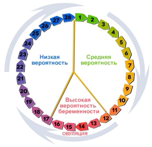 Первый день цикла: какой день считать первым днем месячных если мажет (как определить)