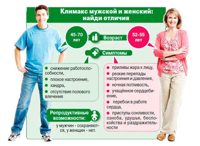 Признаки при климаксе у женщин после 47-50 лет (симптомы, лечение): как начинается